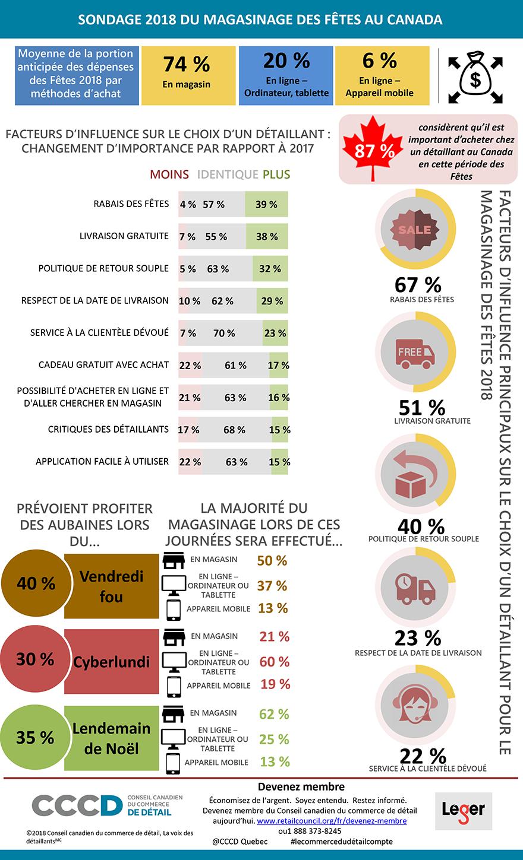 Infographique songage 2018 du-magasinage des fetes au canada
