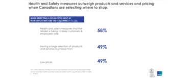 Le bilan de santé et de sécurité d'Ipsos suggère une baisse de confiance des consommateurs