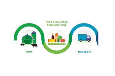 Élaboration d'un code de bonnes pratiques de l'industrie alimentaire canadienne par l'Alliance collaborative de l'industrie alimentaire canadienne