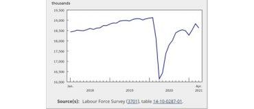 Chute de l'emploi de 3,8 % en avril dans le secteur du détail