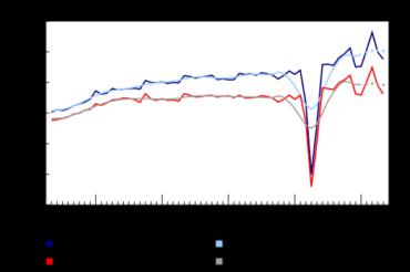 Publication du rapport de Statistique Canada sur le commerce de détail en mai, baisse mensuelle des ventes de 12,4 %