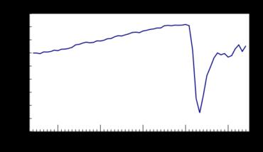 Emploi en hausse, pessimisme des détaillants au sujet de la rentabilité