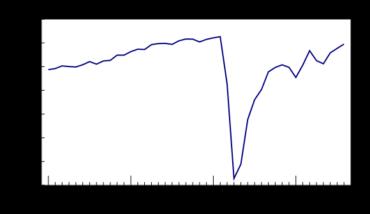 Nouvelle hausse de l'emploi en août, mais lenteur de la reprise dans le secteur du détail